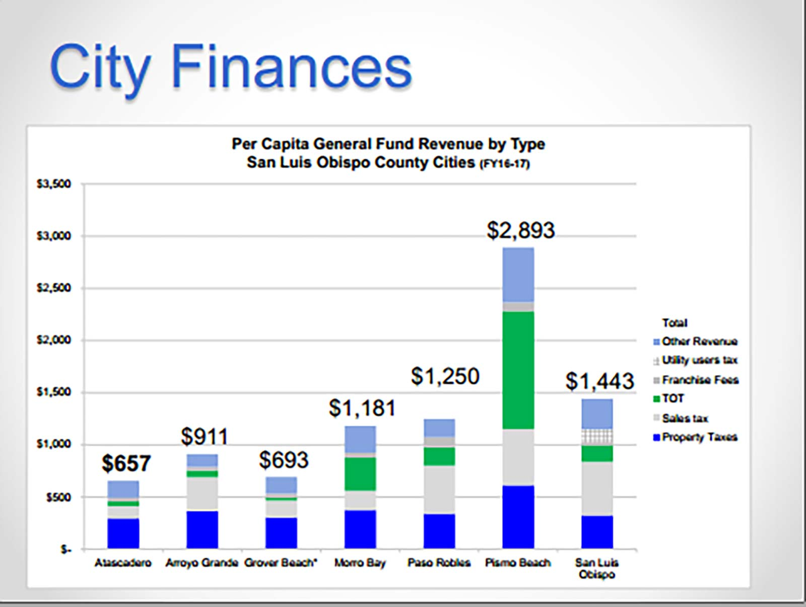 Atascadero City Finances Chart
